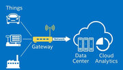 Industrial IoT edge gateway | IoT edge gateway manufacturers | CMSGP