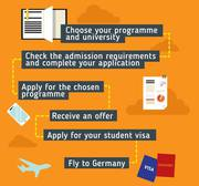 Msc in Germany consultancy in Bangalore